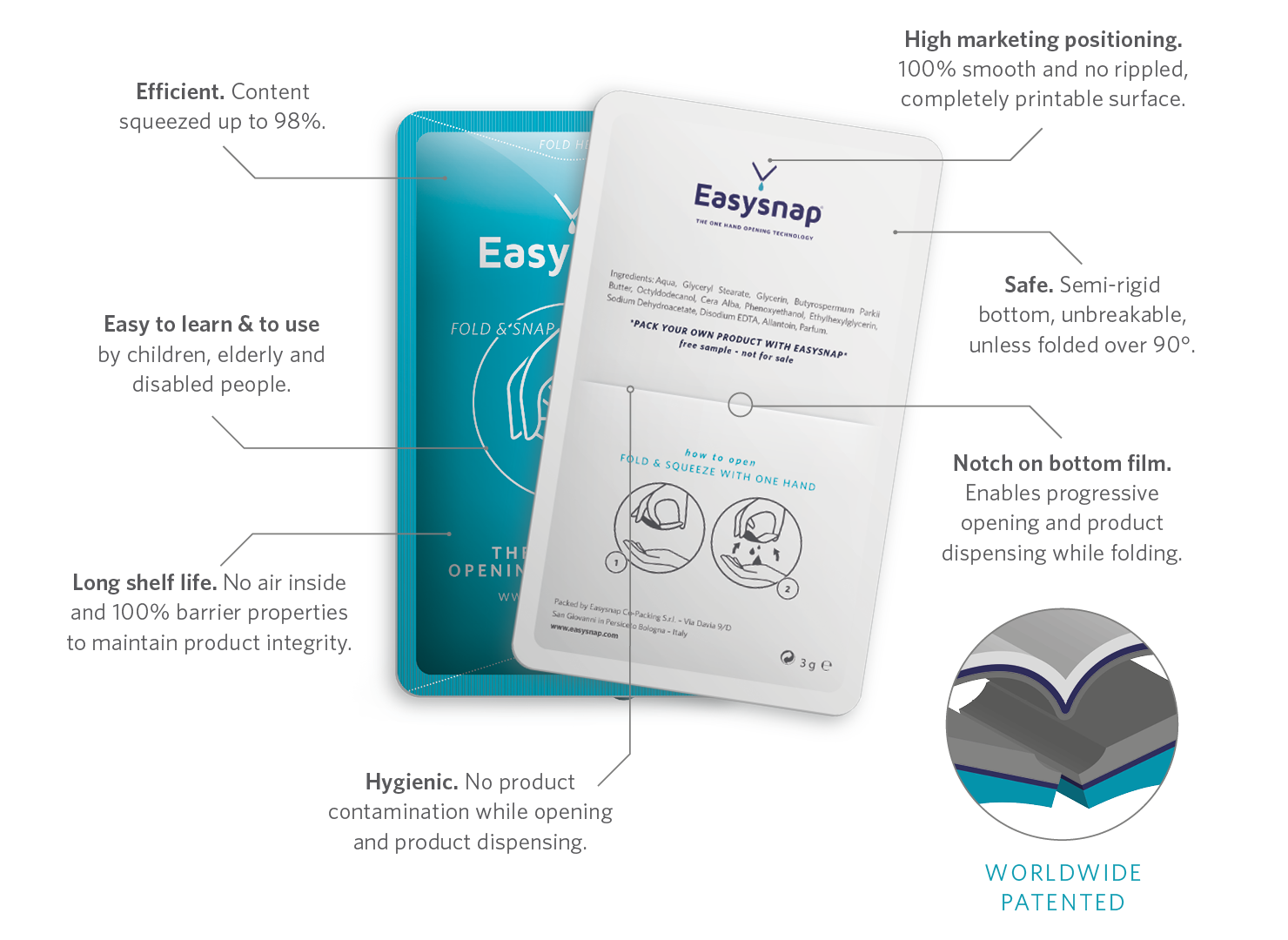 Easysnap Opening Technology Packaging One Hand Only